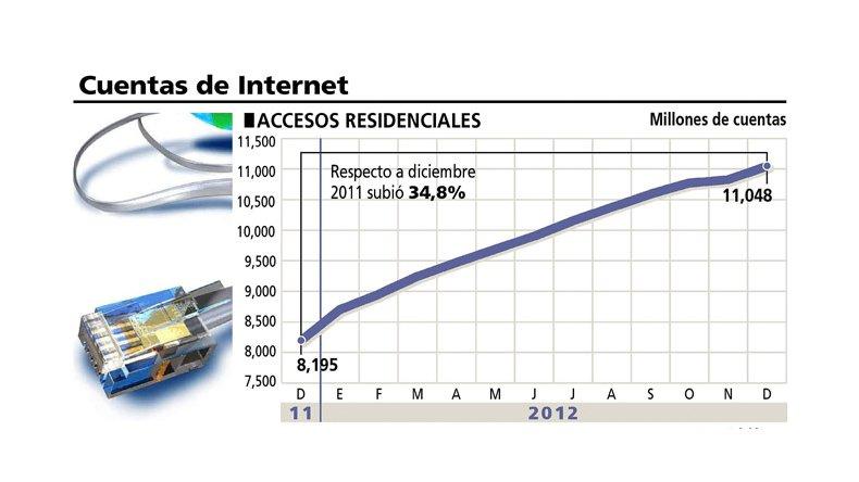 Argentina tiene internet en el 100% de educación media