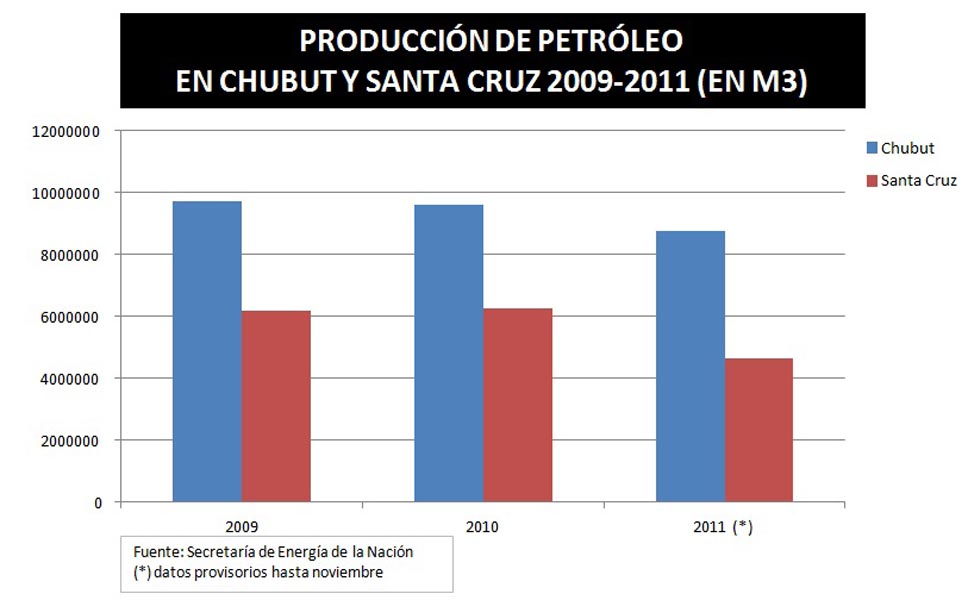 2011: año de baja productividad y nulas campañas de exploración