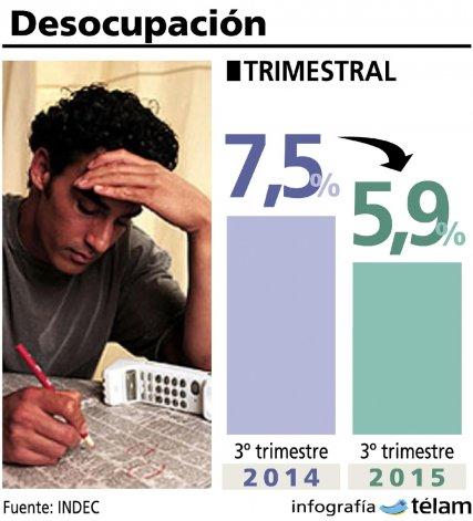 La desocupación se ubica en su nivel más bajo en los últimos años
