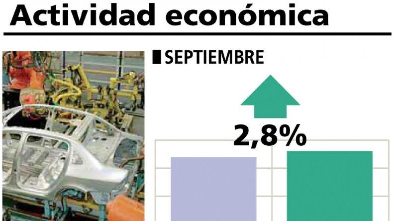 INDEC: el nivel de actividad económica creció en setiembre el 2,8% interanual