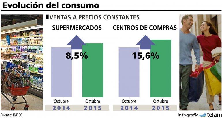 La facturación de los supermercados durante octubre fue 12% más que en setiembre.