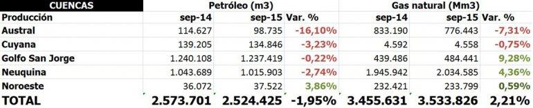 En setiembre se sintió la caída de la producción