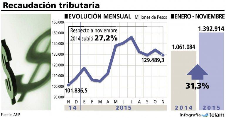Recaudación impositiva creció 27,2  por ciento interanual en noviembre