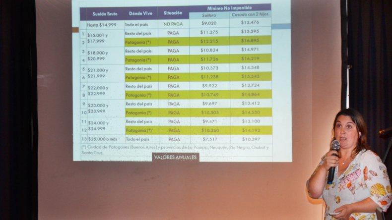 El auditorio del Centro Cultural fue escenario de la capacitación sobre el pago de impuestos a las ganancias brindada por miembros de UPCN.