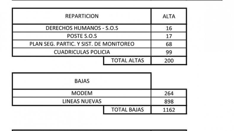 El gobernador Mario Das Neves determinó la baja a más de 1.000 teléfonos celulares
