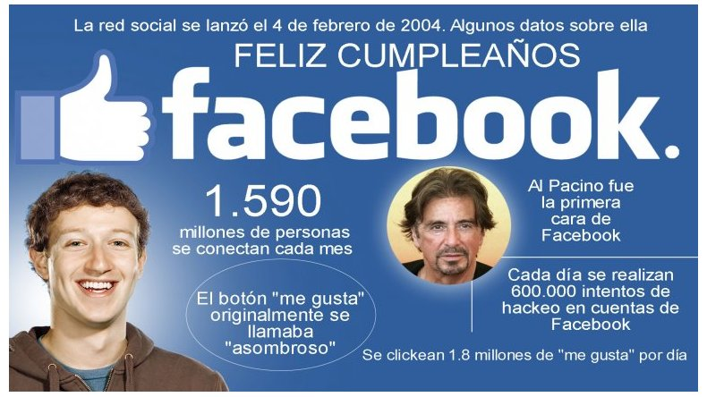 Facebook cumple 12 años con el Día de los amigos