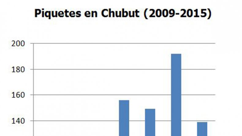 Este año se registró el enero más conflictivo en el país desde 2009: el tema principal de protesta en Chubut fue el petróleo