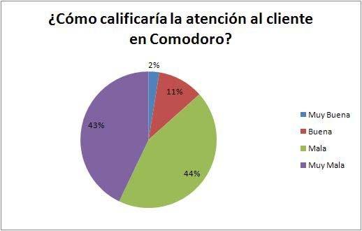 """Más del 80% de los comodorenses consideran  como """"mala y muy mala"""" la atención al cliente"""