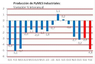 La producción de las PyMES industriales bajó 4,8% en febrero