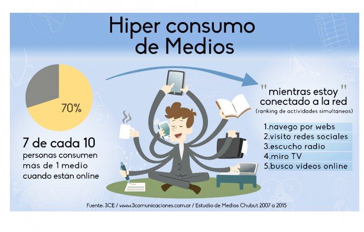 Los diarios impresos siguen liderando  la credibilidad informativa en Chubut