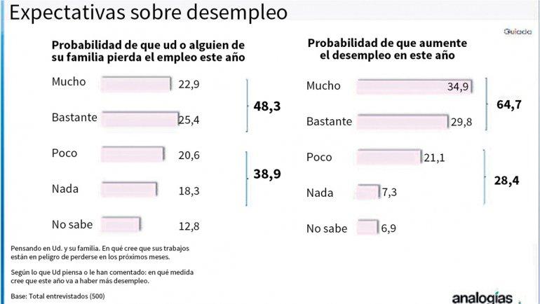 La mitad de los argentinos teme perder el empleo