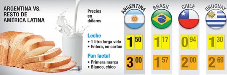 La Argentina tiene la leche y  el pan más caros de la región