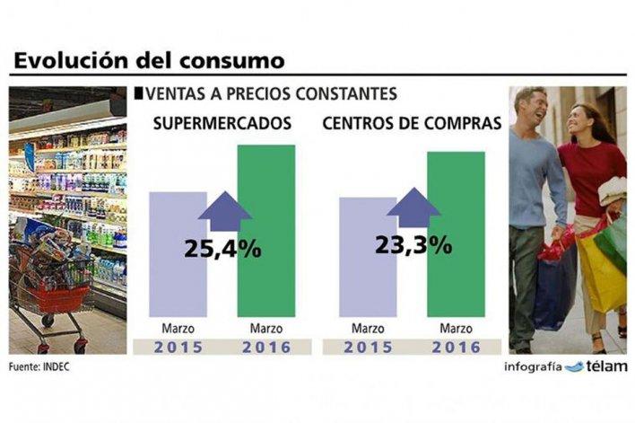 Las ventas en supermercados crecieron  25,4%