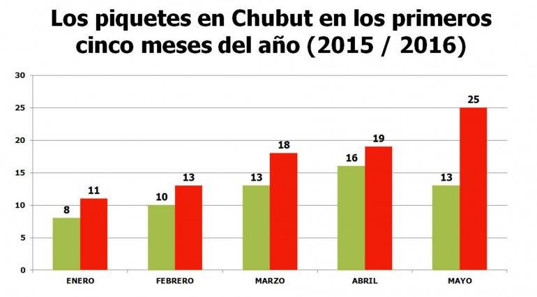 Entre enero y mayo se registraron  cuatro piquetes por semana en Chubut