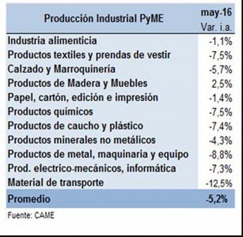 La producción de las PyMEs industriales tuvo su mayor caída en diecisiete meses