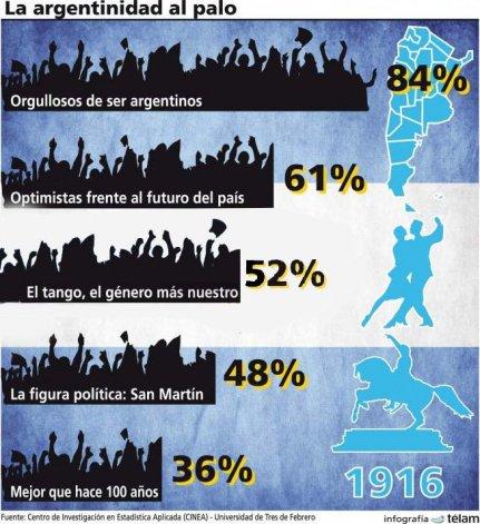El 84% de las personas se siente orgulloso de ser argentino, según un muestreo