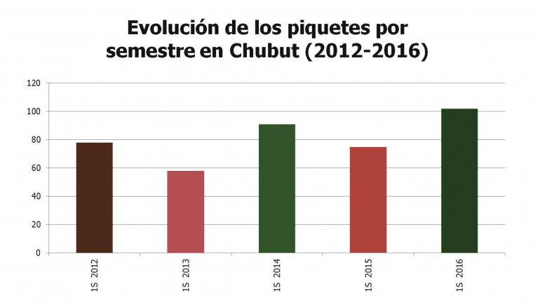 El que pasó fue el semestre con más  piquetes en Chubut desde 2012