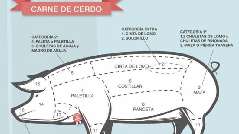 El consumo de carne de cerdo creció un 40% en los últimos seis meses en Comodoro