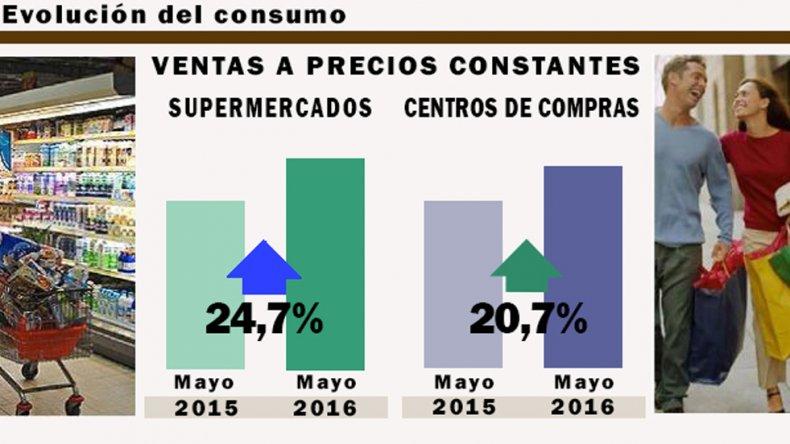 Recesión: el INDEC admite freno en el  consumo en supermercados y shoppings