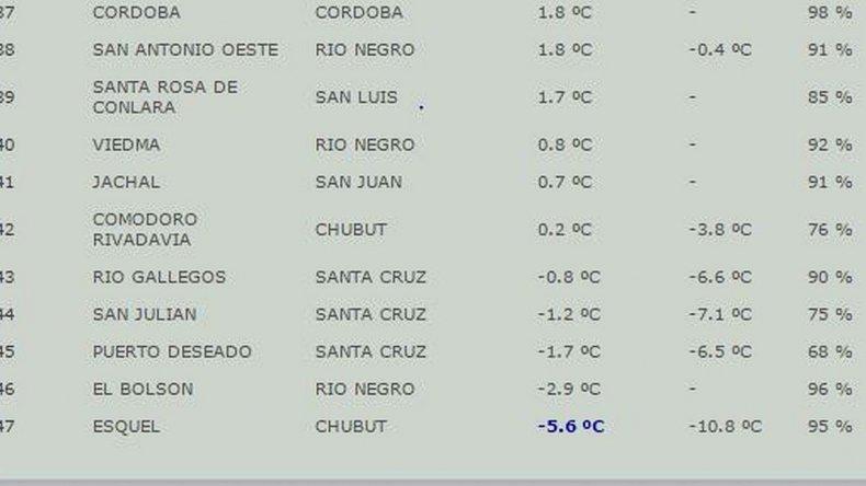 Comodoro amaneció con temperatura bajo cero: una de las ciudades más frías del país
