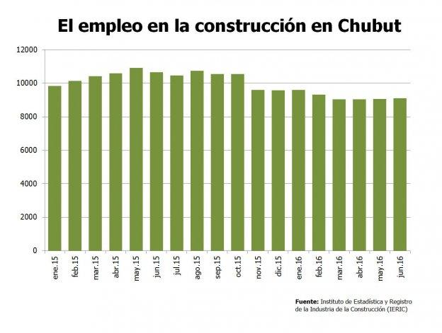 En un año la construcción perdió cuatro empleos por día en Chubut