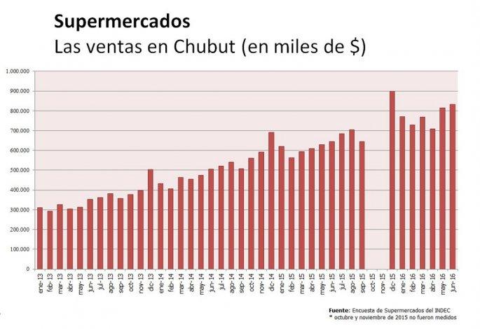 Los supermercados esquivan la crisis, en Chubut sus ventas crecieron 28,8%