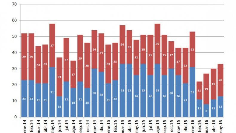 La inversión en perforación cayó u$s188 millones en la Cuenca del Golfo San Jorge