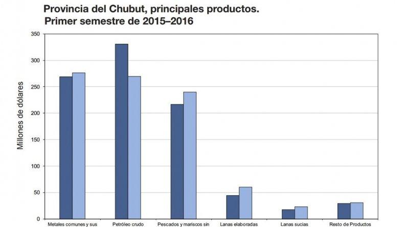 Chubut exportó por U$S900 millones durante el primer semestre del año