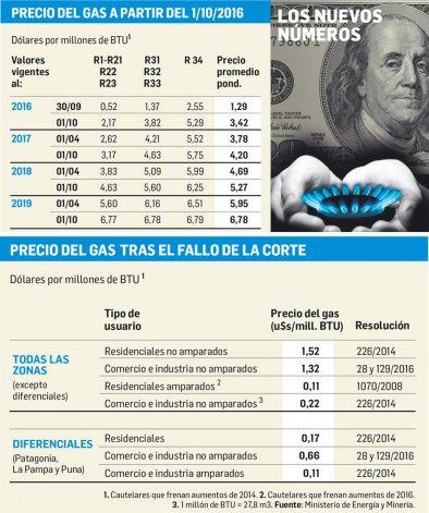 El Gobierno eliminará todo el subsidio  en el gas y aumentará más de 5 veces