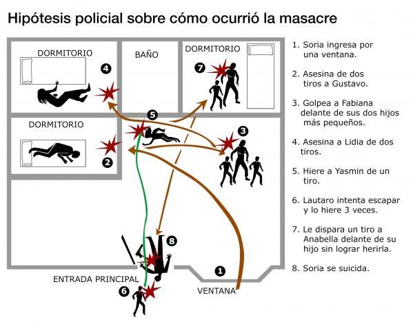 Hipótesis sobre cómo ocurrió la masacre