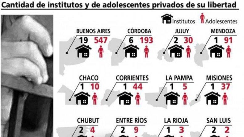 Al menos 1.300 chicos están privados de libertad en todo el país