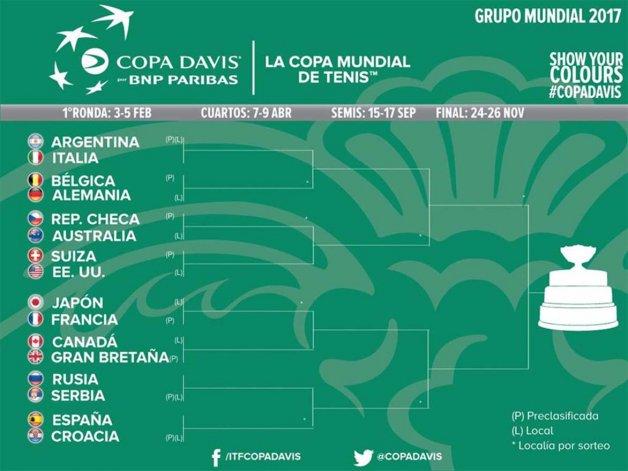 Argentina empezará su camino en la Copa Davis 2017 como local ante Italia