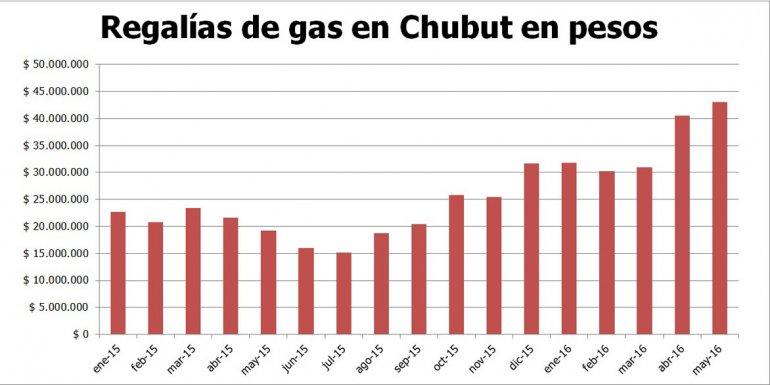 La dirigencia política y sindical de Chubut se entusiasma con aumentar la producción de gas