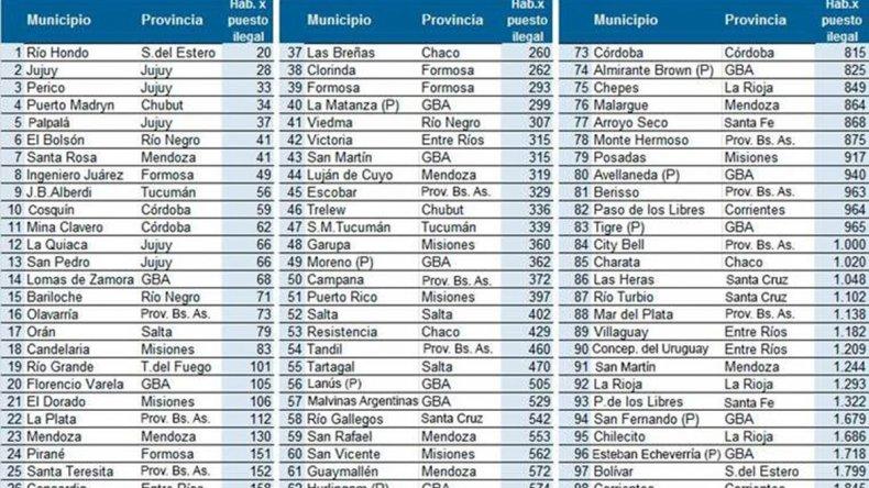 Según un informe que realizó la Cámara Argentina de la Mediana Empresa