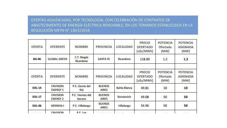 Plan RenovAr: tres proyectos  eólicos a ejecutar en Chubut se adjudicaron contratos