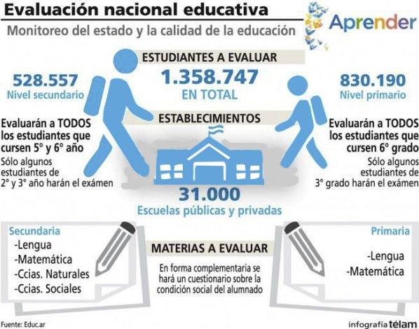 En total participarán 830.190 alumnos del nivel primario y 528.557 del secundario.