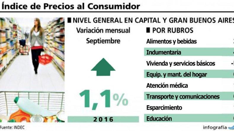 Según el INDEC, la inflación  de setiembre fue del 1,1%