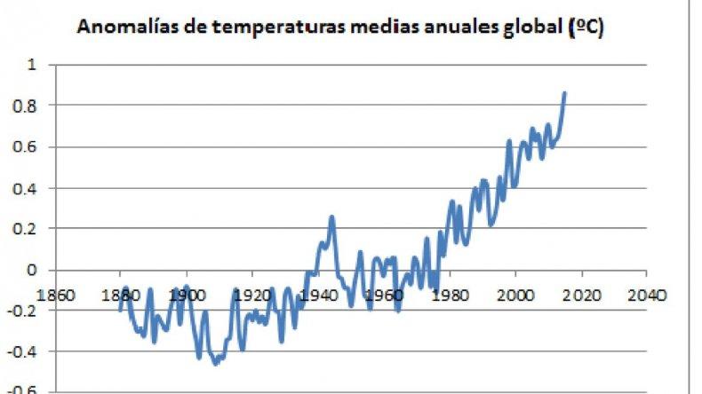 El gráfico muestra que la temperatura a nivel global ha aumentado cerca de 1 ºC.