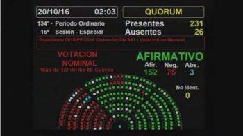 avanza el voto electronico: diputados aprobo en general la reforma electoral