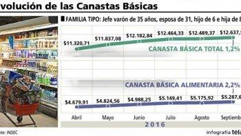la canasta basica subio 1,2% en agosto y se necesitan $12.637,5 para no ser pobre
