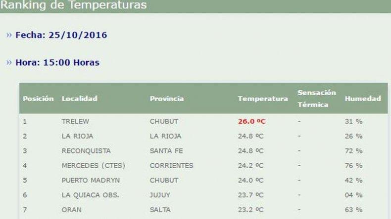Trelew tiene la temperatura máxima de todo el país