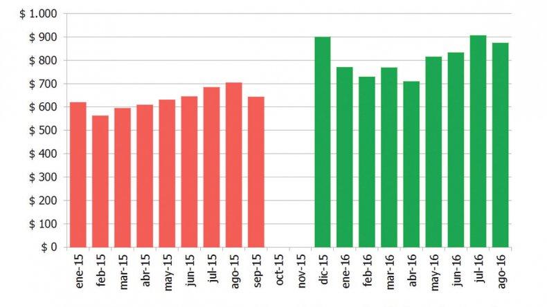 Los super en Chubut aumentaron las ventas un 24% interanual en agosto