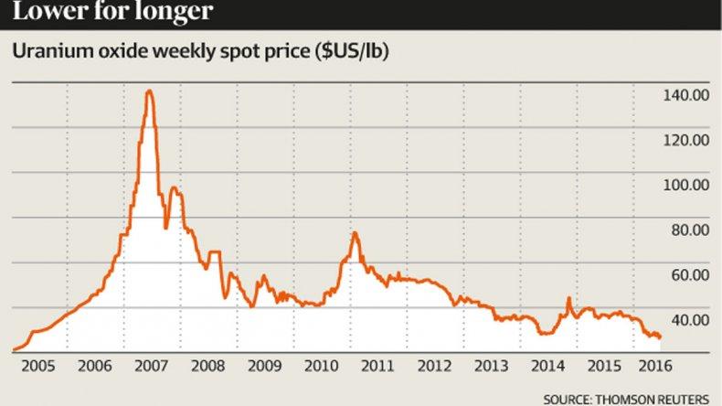 El precio del uranio se derrumbó al mismo ritmo que el petróleo