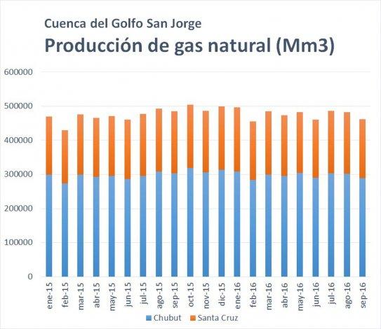 La producción petrolera desciende  y se enciende una esperanza en el gas