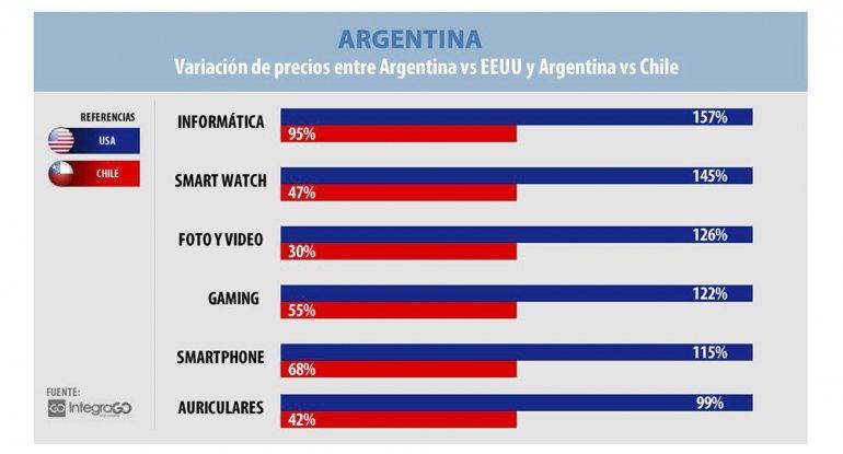 Comprar tecnología en Argentina es hasta un 130% más caro que en Chile y EE.UU.