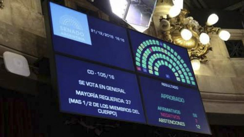 El Senado de la Nación sancionó por 56 votos a favor