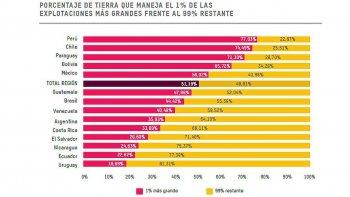 apenas el 1% acapara 33% del territorio argentino
