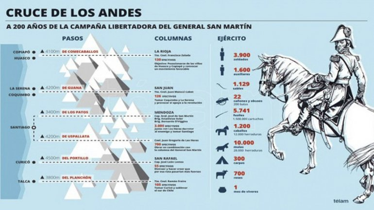 Más de 600 militares argentinos y chilenos recrean el Cruce de los Andes