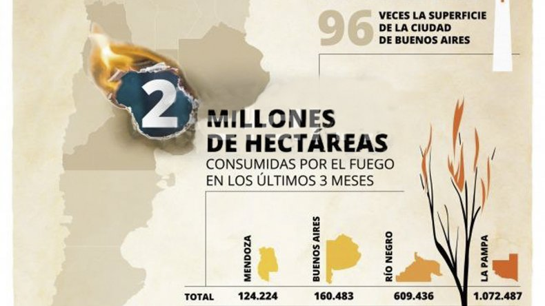 Casi dos millones de hectáreas fueron  destruidas por el fuego desde noviembre
