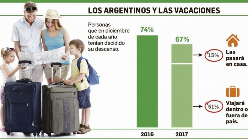 Otro signo más de la crisis: menos  argentinos se toman vacaciones